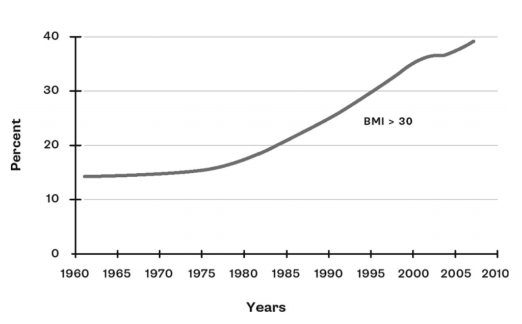 Lihavuus USA:ssa
