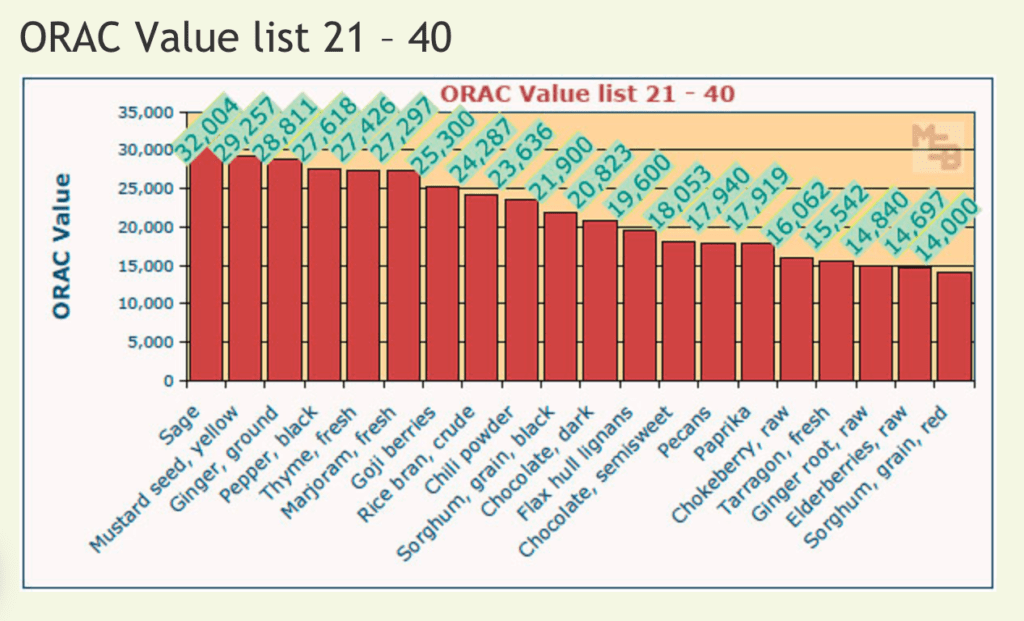 Orac arvoja 21-40